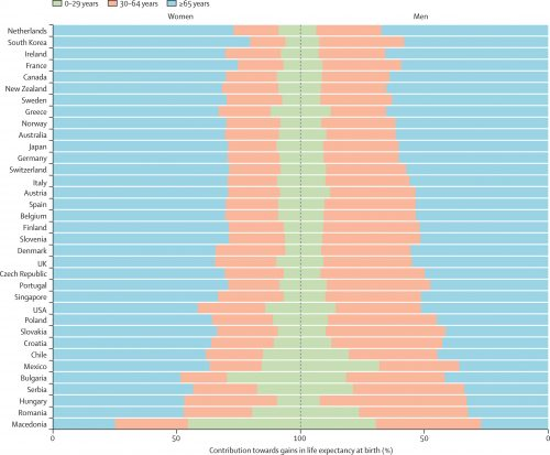 Так, по мнению авторов прогноза, будет выглядеть вклад вобщую структуру смертности представителей разных возрастных групп (зелёным показаны люди, которые умрут ввозрасте 0—29 лет, оранжевым— 30—64 лет, голубым— 64 лет истарше).