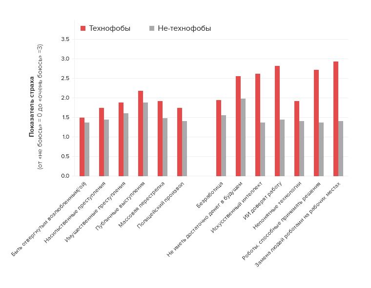 Сравнение страхов технофобов инетехнофобов.