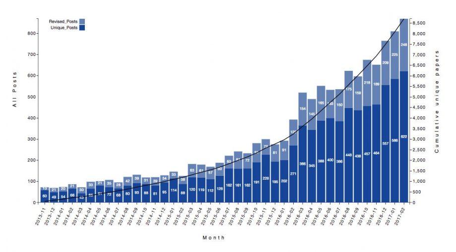 Количество статей врепозитории bioRxiv по месяцам.