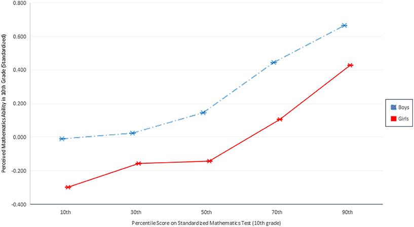 Уверенность вспособностях кматематике умальчиков идевочек. Синим цветом обозначены школьники, красным— школьницы. Внизу— оценка тестов впроцентах.