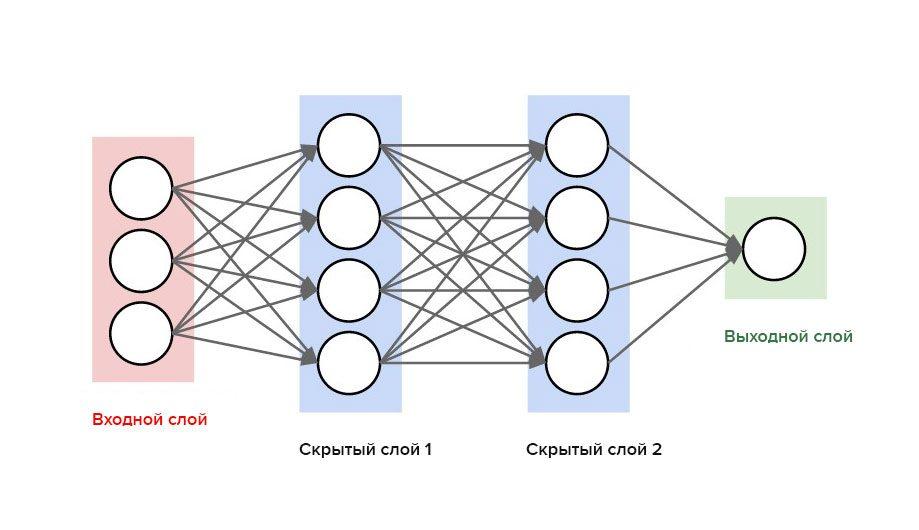 Схема нейронной сети