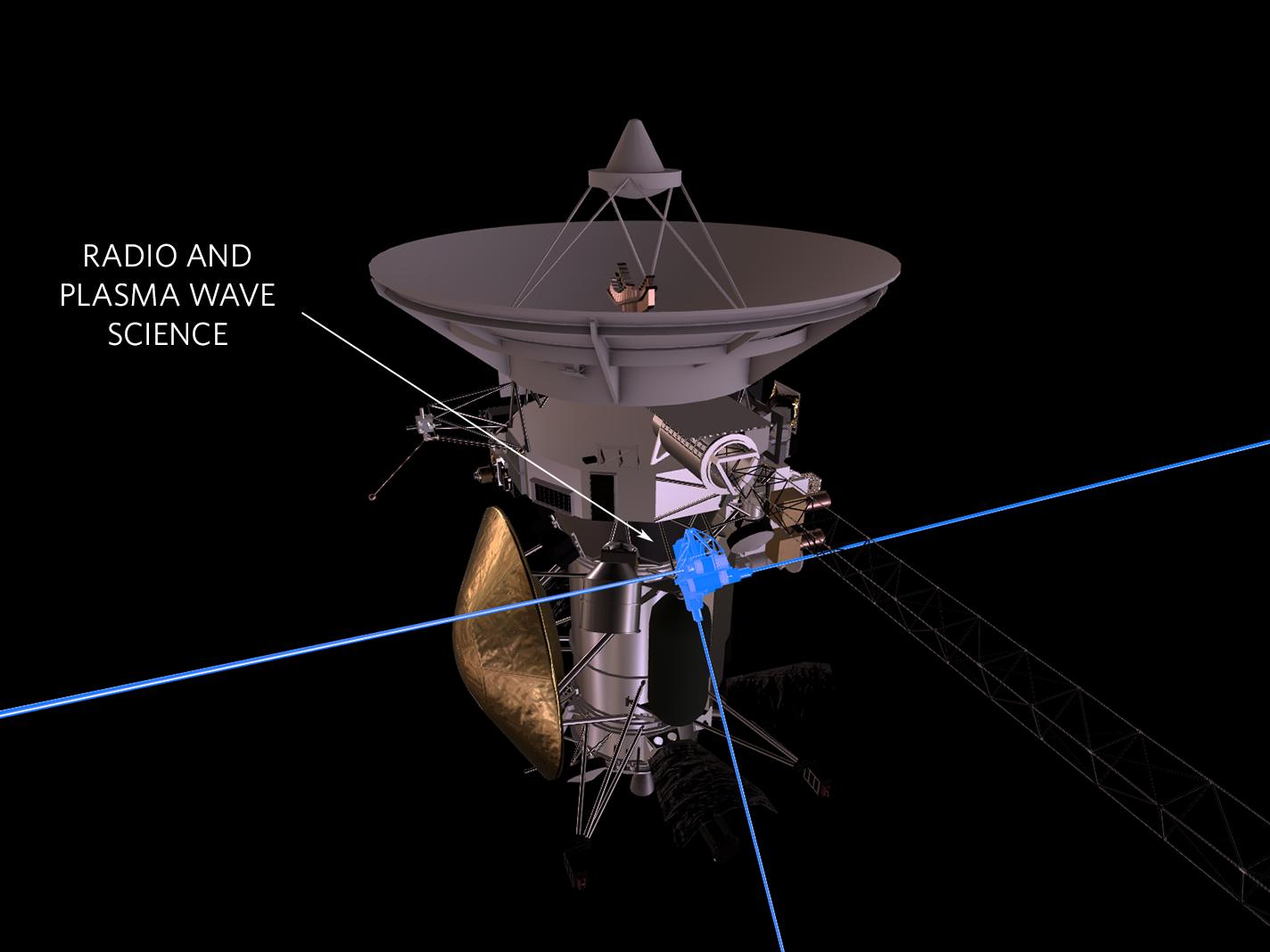 Расположение прибора Radio and Plasma Wave Science (RPSW). Благодаря этому инструменту учёные получили представление отом, скаким количеством космической пыли столкнулся «Кассини».
