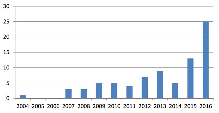 Количество судебных решений (США), вкоторых встречается упоминание эмодзи или эмотиконов, по годам.