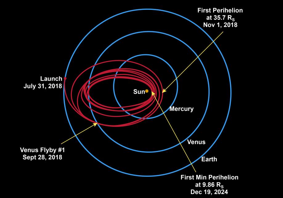Траектория автономного космического аппарата входе миссии «Солнечный зонд плюс».