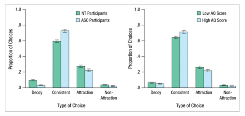 Четыре возможных варианта выбора улюдей саутистическими чертами (синий) ибез них (зелёный). Слева направо: случаи, когда выбирали опцию-обманку; случаи постоянства; случаи, когда участники изменяли выбор под влиянием обманки; случаи, когда выбор менялся под влиянием других факторов.