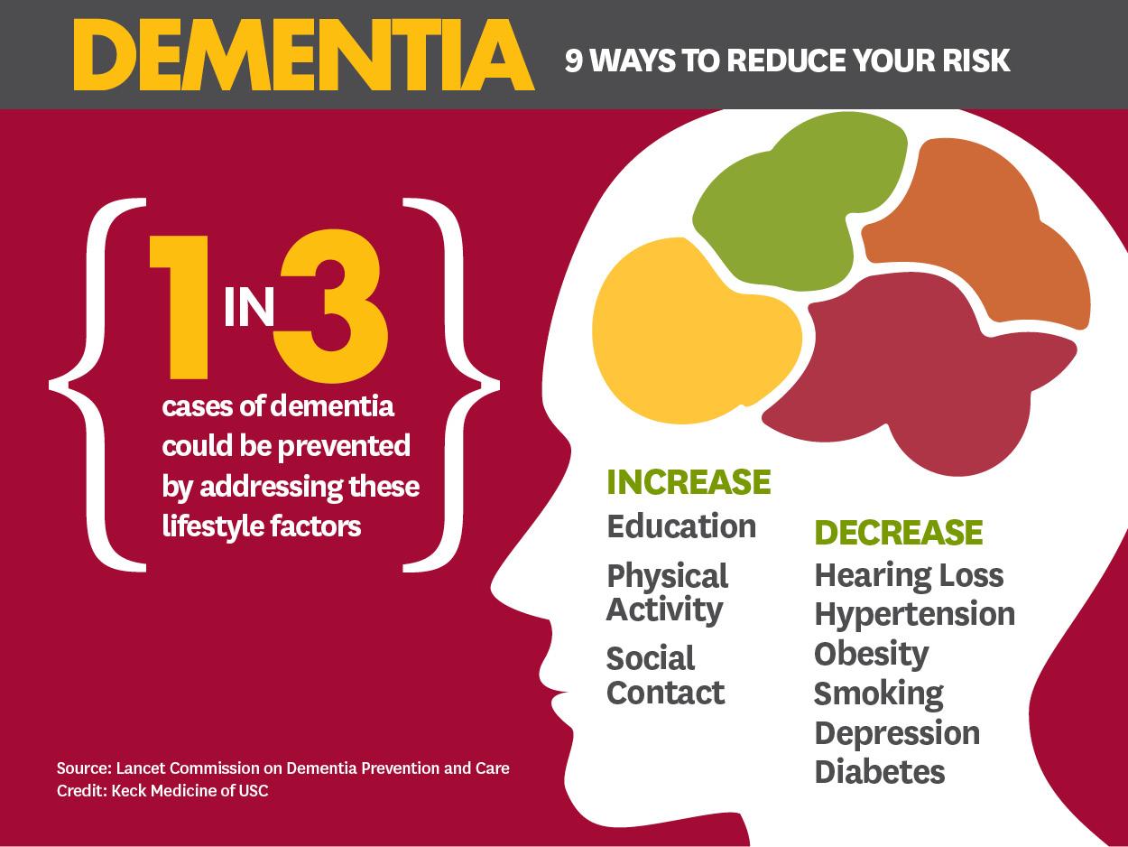 Рекомендации комиссии журнала Lancet по снижению риска развития деменции.