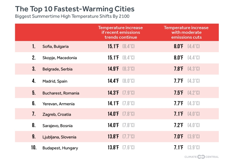 Эти города в2100 будут разогреваться быстрее остальных.