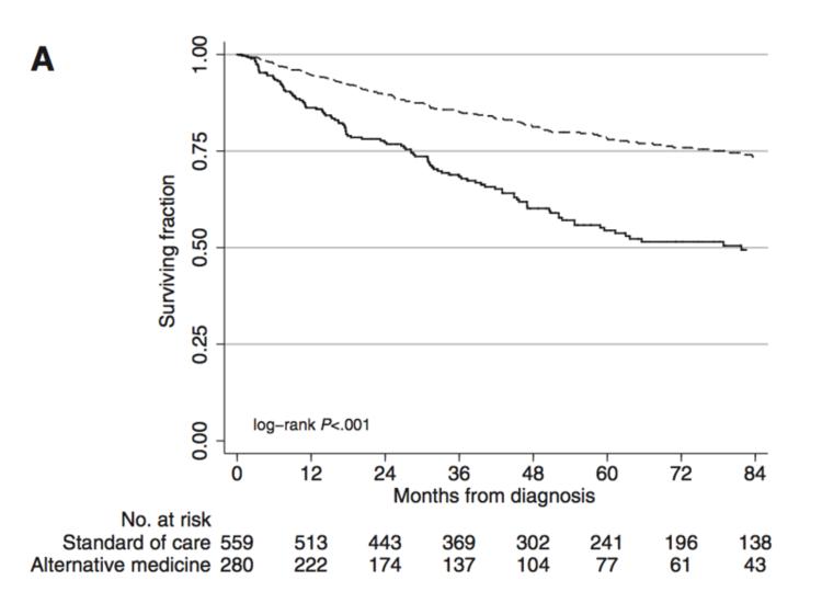 График выживания раковых больных, использовавших альтернативную медицину (сплошная линия) иобычную медицину (пунктирная линия), втечение 7 лет (84 месяцев) после постановки диагноза