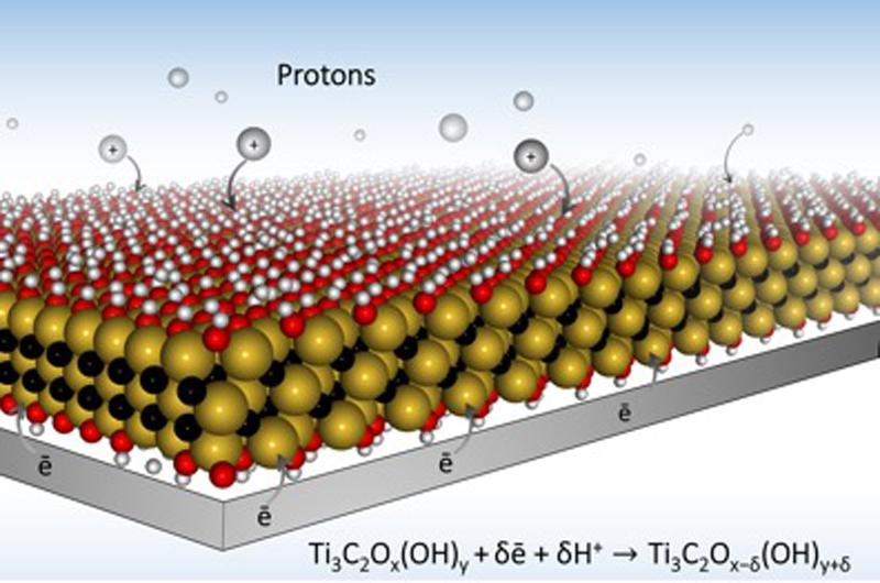 Эффективность электрода наоснове максена обеспечивается его хорошей ионной проводимостью.