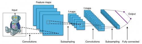 Конечно, на«Викимедии» легко нашлась инфографика про СНС собаятельным роботом...
