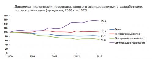 Численность научных работников по секторам науки.
