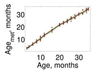 Изображение 5— по оси Х биологический возраст, по оси Y— возраст метилирования умышей. Видно линейную зависимость