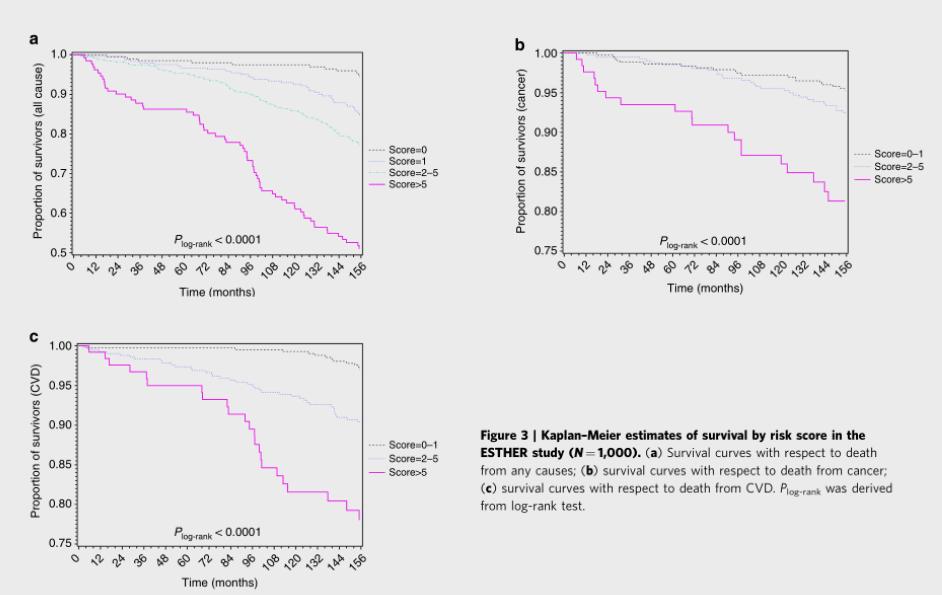 Изображение 7— сравнение коэффициента смертности уразных когорт по 5-ти маркерам. По X— время жизни, по Y— процент выживших