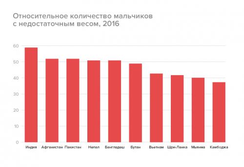 Относительное количество мальчиков снедостаточным весом, 2016
