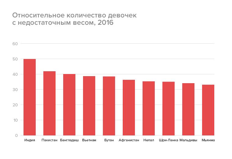 Относительное количество девочек снедостаточным весом, 2016