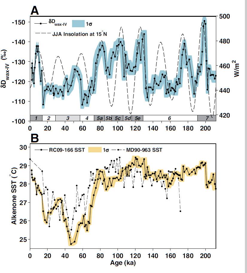 Палеоклиматические данные содна Аденского залива. А. Колебания содержания дейтерия врастительном воске за последние 200 тыс. лет B. Изменения температуры уповерхности моря за последние 200 тыс. лет