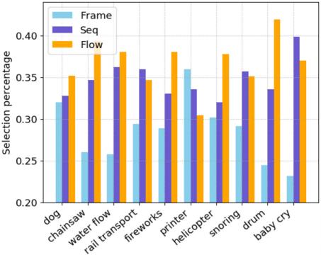 Суммарная статистика точности распознавания, чистоты звука иего уровня совпадения свидеорядом
