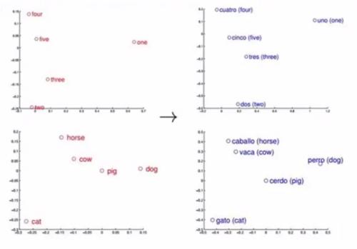 Расстояние между одинаковыми словами вдвух разных языках приблизительно совпадает