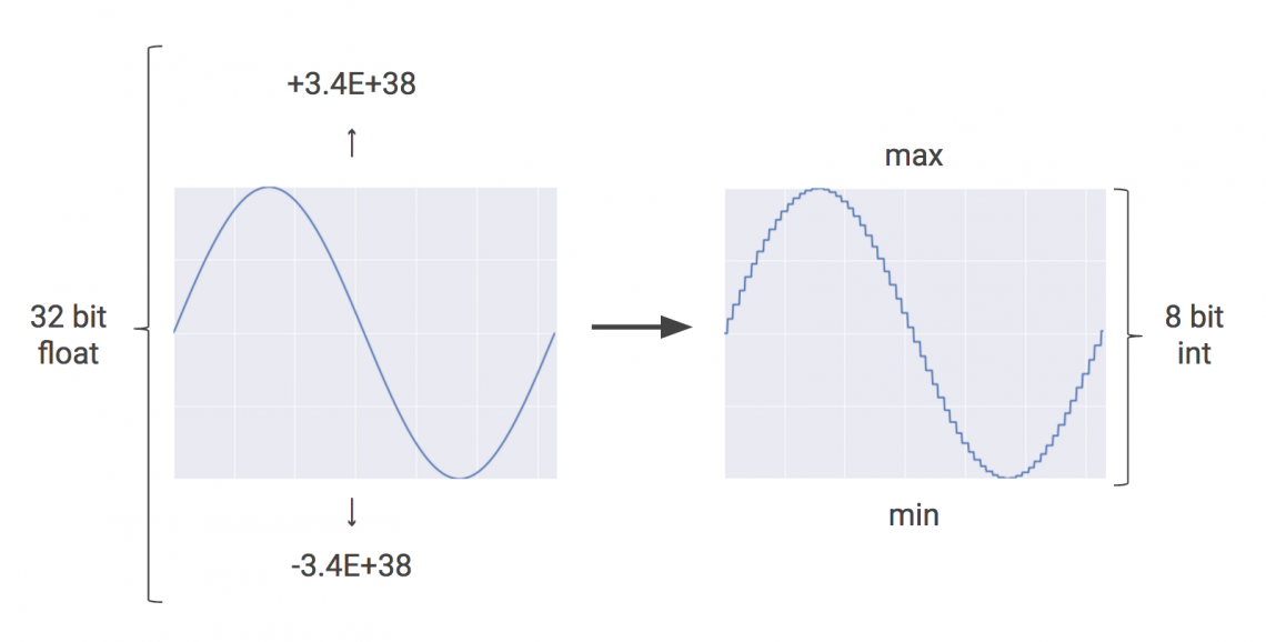 Квантование вTensorFlow— метод оптимизации, который использует 8-разрядное целое число вкачестве приблизительного произвольного значения между заданными минимальным имаксимальным значениями
