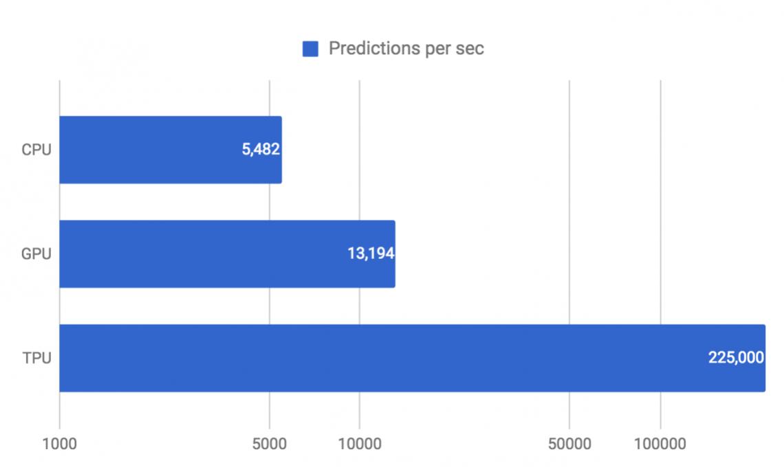 Число предсказаний нейросети (многослойного перцептрона) всекунду наобычном центральном процессоре (CPU), графическом процессоре (GPU) итензорном процессоре первого поколения (TPU).