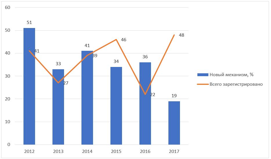 Рис. 1.Ежегодное количество новых зарегистрированных препаратов (оранжевая кривая) ипрепаратов сновым механизмом действия (синие столбцы)