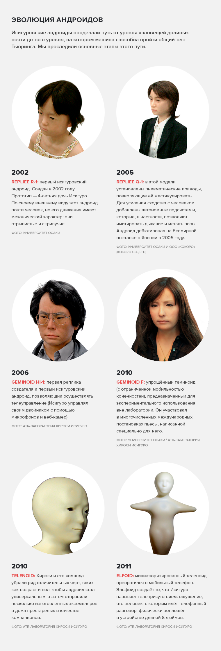 Эволюция андроидов Ишигуро