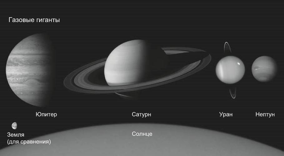Сравнительные масштабы газовых гигантов.