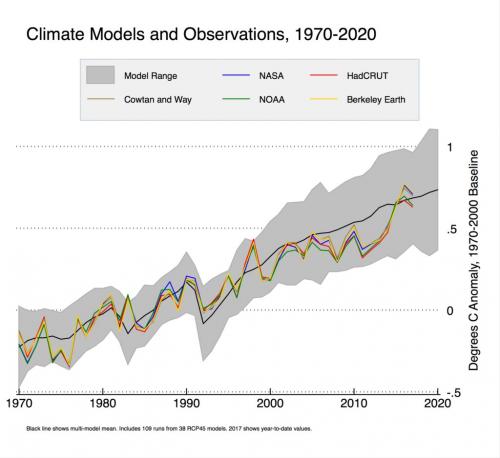 Рисунок 10. Сравнение наблюдаемых изменений климата ипредсказаний климатических моделей (серый фон) иих среднего (чёрная кривая)