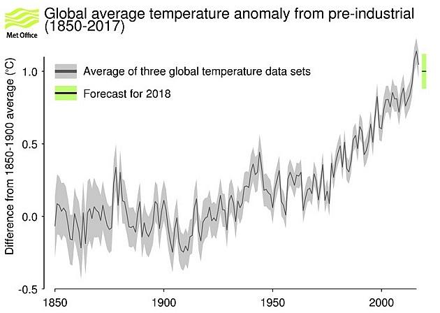Рисунок 11. Изменения глобальной температуры воздуха иеё прогноз на2018