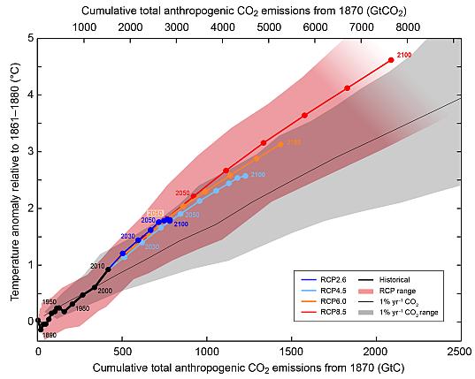 Рисунок 12. Зависимость изменения температуры Земли от количества углекислого газа, накопленного вследствие деятельности человека