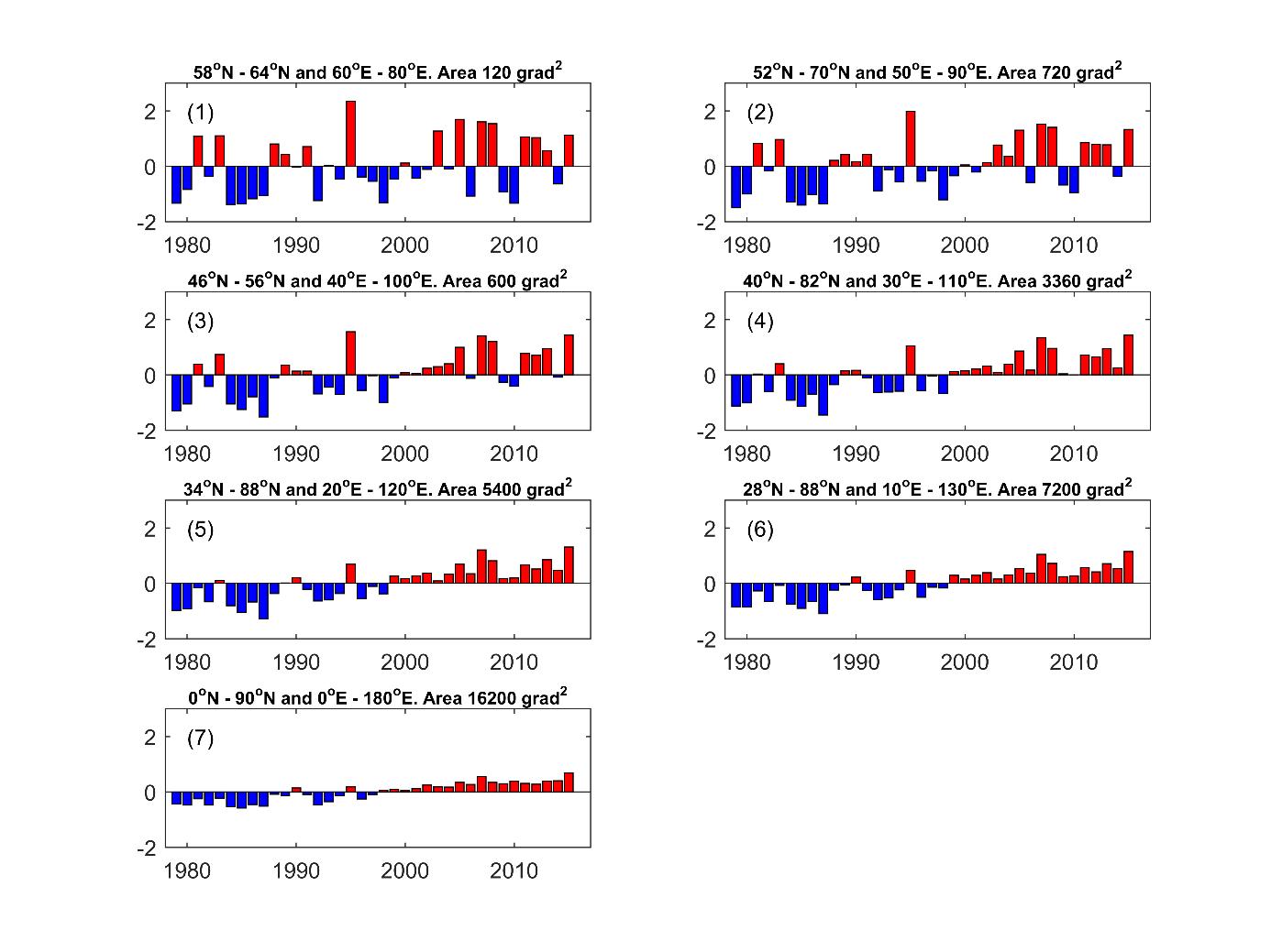 Рисунок 4. Изменение среднегодовой температуры воздуха с1979-го года для территорий разного размера сцентров всреднем Приобье Западной Сибири. Размер территорий возрастает от самого маленького региона (1) до самого большого региона (7). Данные взяты из реанализа 3-го поколения ERA-I. Обработка автора.
