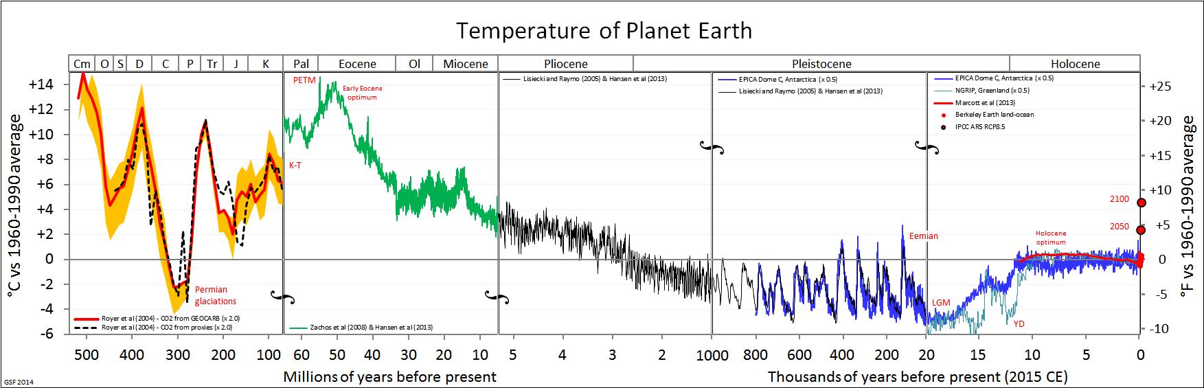 Рисунок 9. Изменение глобальной температуры поверхности Земли за последние 550 миллионов лет