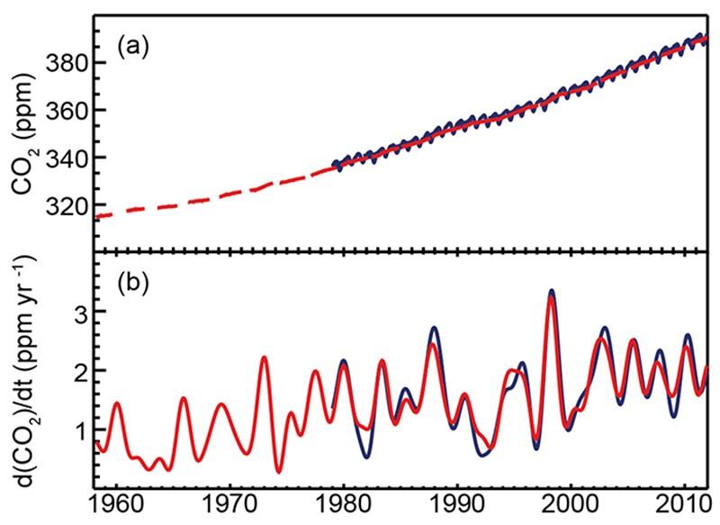Рисунок 9b. Кризис 2008 года виден нарисунке как замедление прироста СО₂ в2009-м. Как исвязанный сраспадом СССР кризис в1989—1993-м. Также рисунок показывает, что прирост содержания СО₂ за пять лет перекрывает размах сезонного цикла (синий зигзаг наверхнем графике), то есть способности северных лесов поглощать углекислый газ летом. Рисунок подготовлен винституте Скриппса (США)