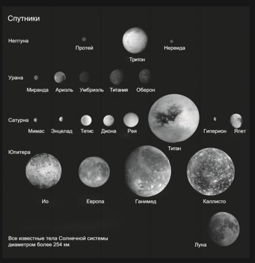 Тела Солнечной системы.