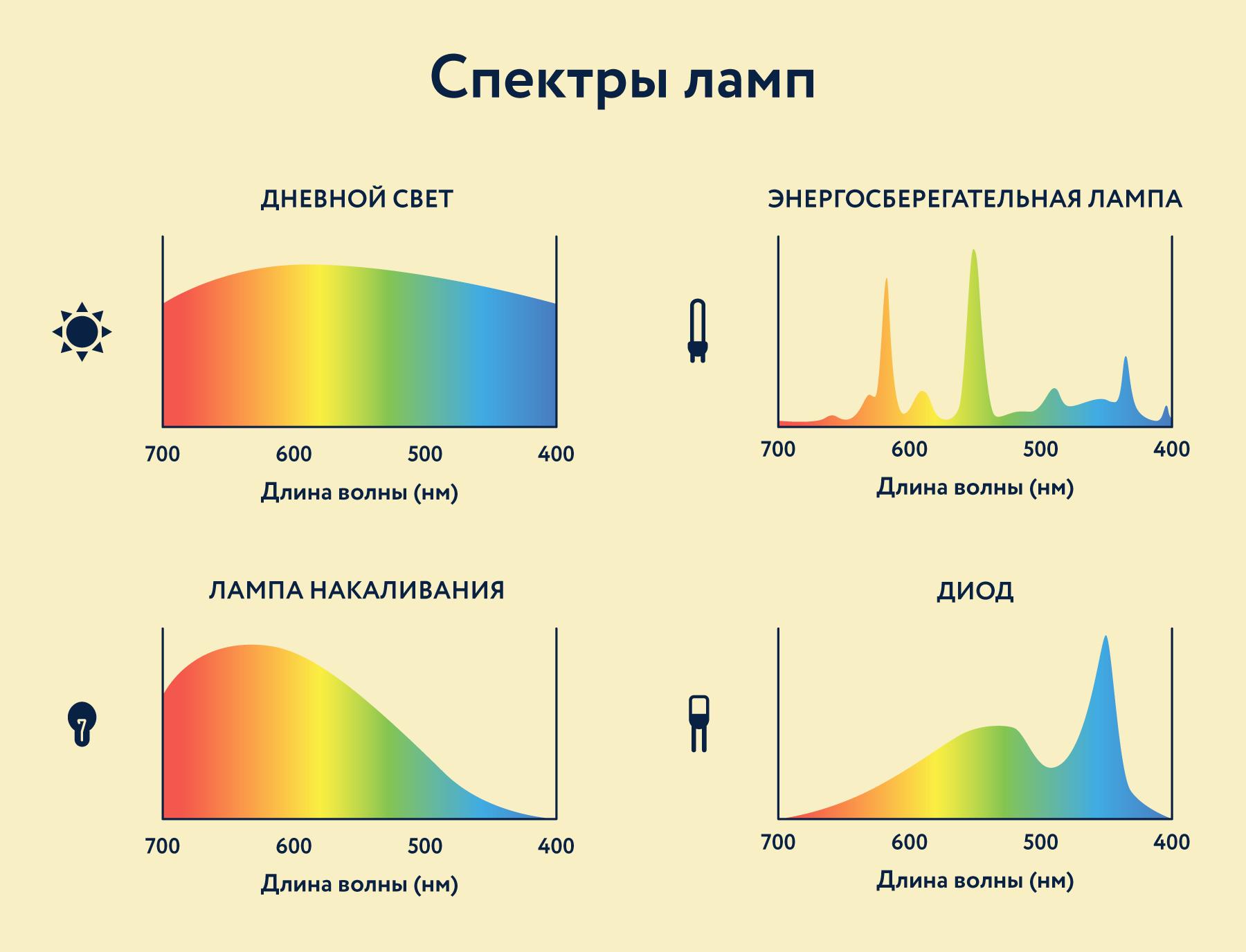 Спектры различных ламп