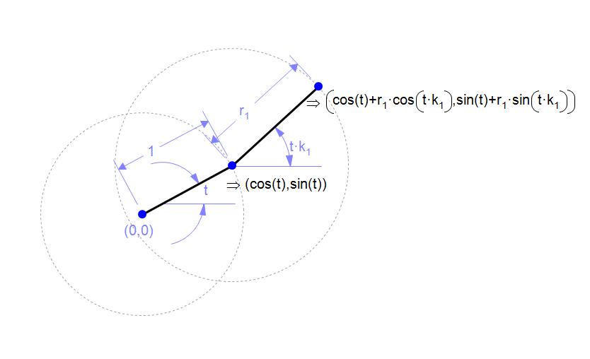 Формулу для фигур, построенных таким способом, найти довольно легко. Для простоты будем считать, что «главная»— «нулевая» окружность имеет единичный радиус иеё центр расположен вначале координат.