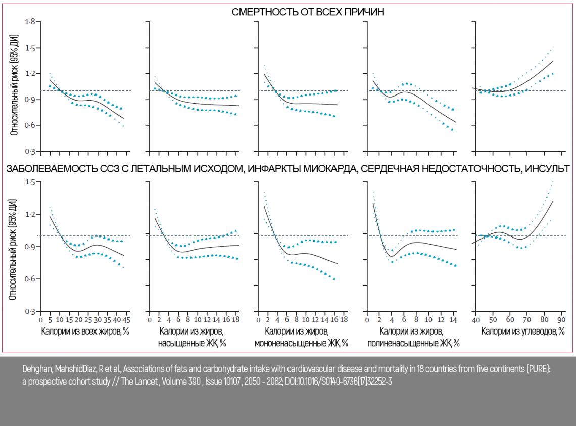 Графики зависимости смертности от потребляемых жиров