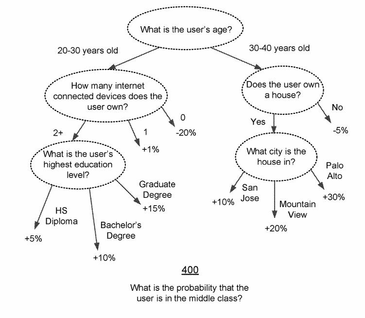 Пример «дерева принятия решений», используемого вновой технологии, патент накоторую недавно получил Фейсбук.