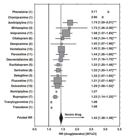 Эффективность разных антидепрессантов по сравнению сплацебо