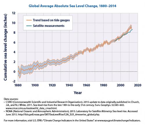 Рисунок 1. График изменения уровня моря по данным наблюдений ипо спутниковым данным