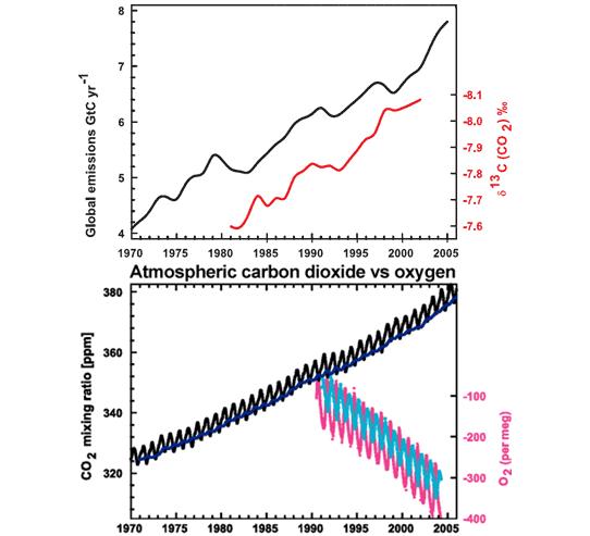 Рисунок 2. Верхний рисунок: Одновременное изменение накопленных выбросов CO₂ (чёрная кривая) иуменьшение относительного содержания радиоактивного углерода ватмосфере (красная кривая). Шкала для радиоактивного углерода перевёрнута для удобства сравнения. Нижний рисунок: Одновременное изменение содержания CO₂ (чёрная кривая) иуменьшение содержания кислорода (красная кривая) ватмосфере. Рисунки из IPCC AR4
