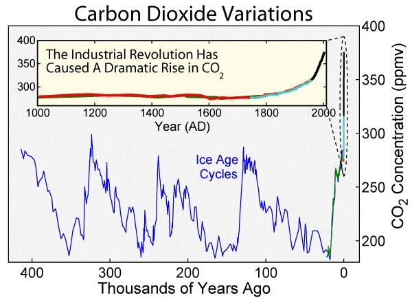 Рисунок 3. Изменение содержания CO₂ ватмосфере за последние 440 тысяч лет