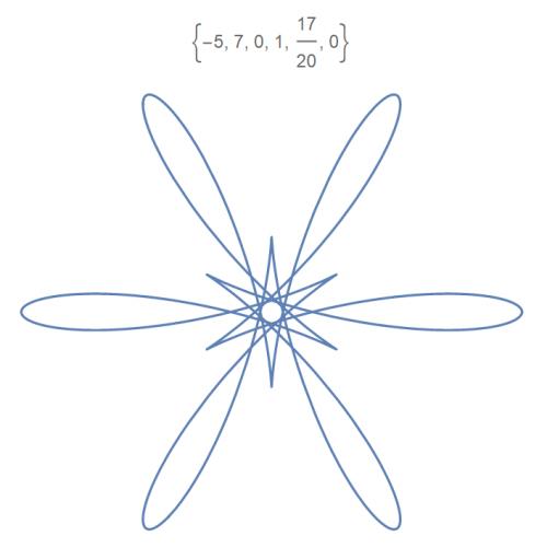 Изящные математические цветы.