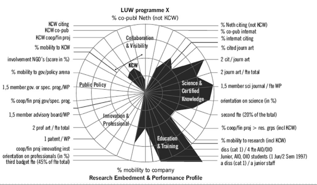 Так выглядит оценка исследования врамках профиля практической применимости ипроизводительности. По краям— различные параметры пользы.