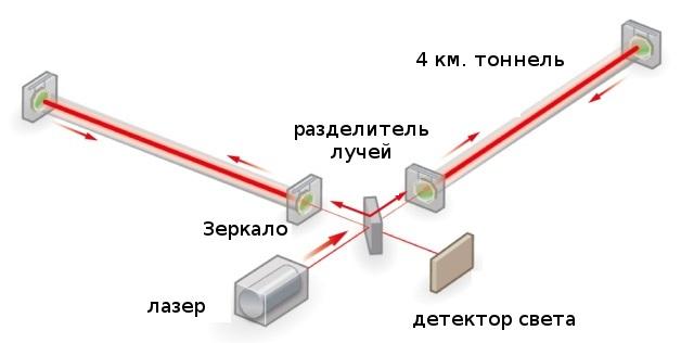 Схема детектирования гравитационных волн.