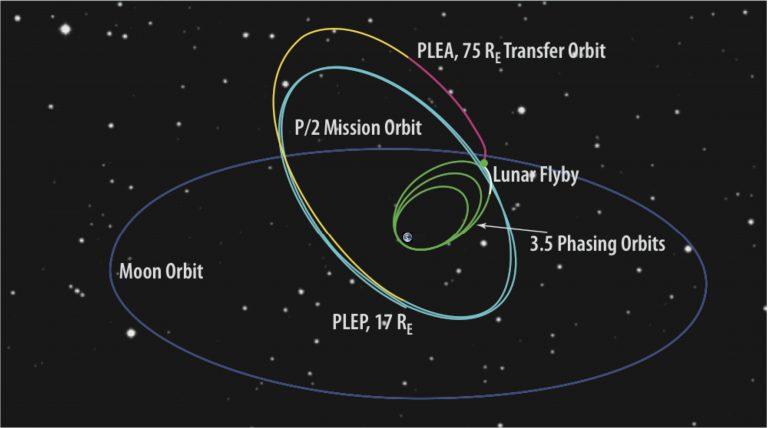 Голубым— высокая околоземная орбита, спериодом обращения 13,7 дней, накоторой телескоп сможет находиться до 20 лет. || Фото: NSF