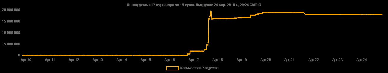 График ссайта Эшер II. Хорошо заметно начало активной фазы войны России против интернета 16 апреля.