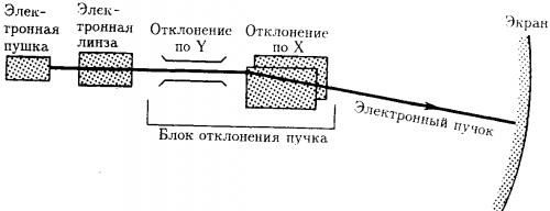 Схематическое устройство электронно-лучевой трубки.