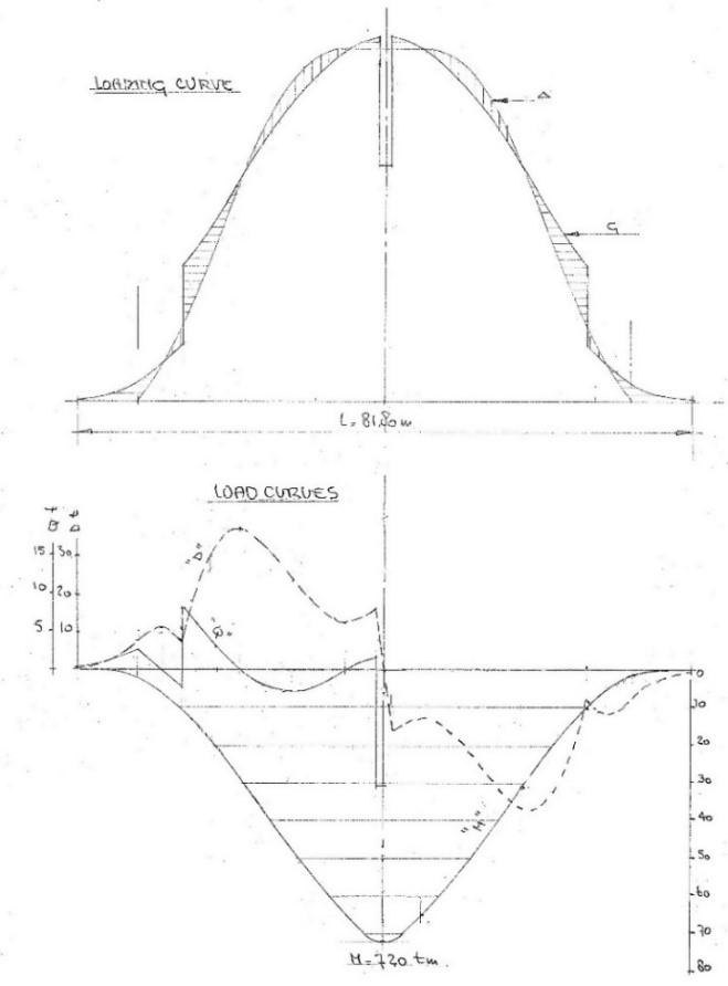 Рис. 15. Общие нагрузки накорпус (автор) (19)