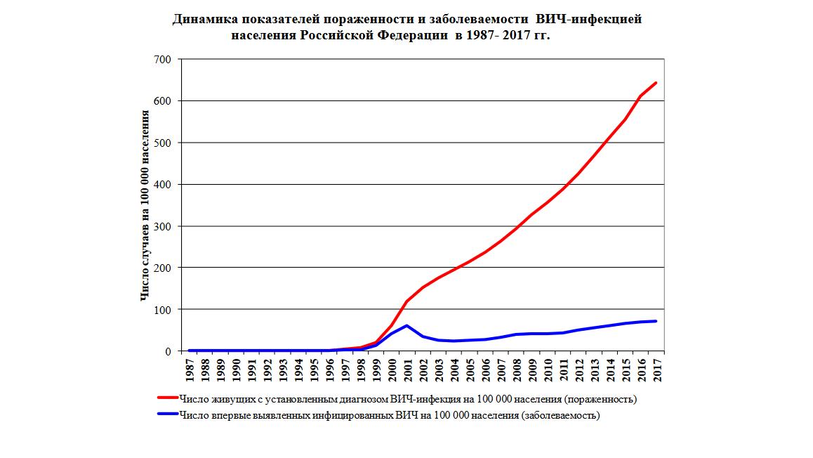 Награфике можно наблюдать, как постепенно растёт количество новых (впервые выявленных) случаев ВИЧ-инфекции (синяя линия).